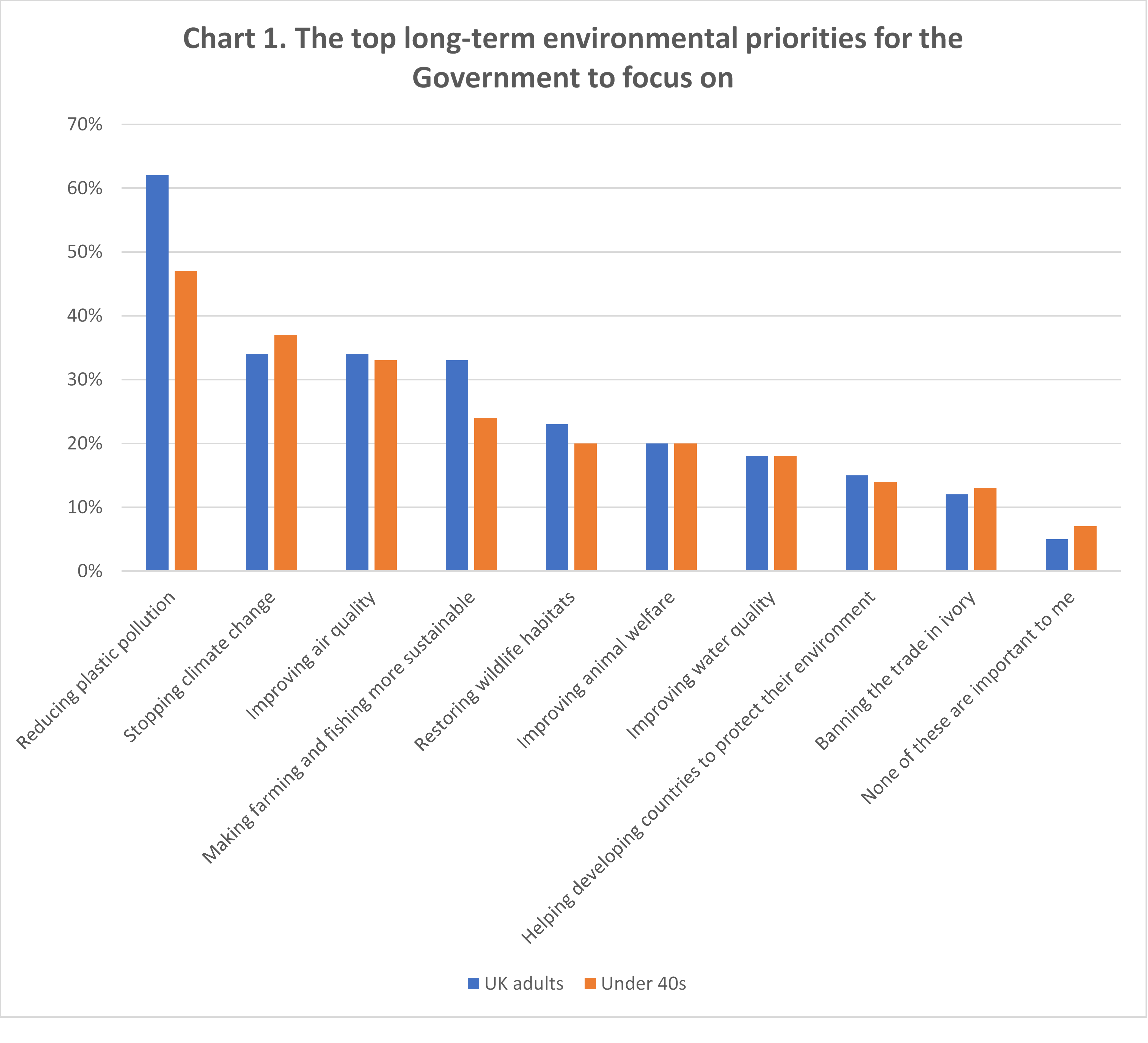 Sam Hall: Public attitudes to UK climate leadership – Ten